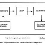 modello comportamentale del disturbo Ossessivo Compulsivo zinzi---www.psicologo-taranto.com pancheri