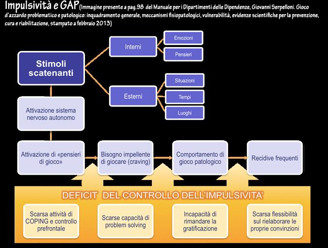 impulsività e gap zinzi ettore www.psicologo-taranto.com