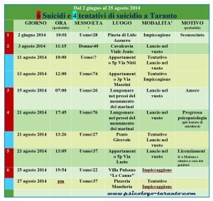 tabella suicidio taranto tra luglio ed agosto 2014 dr Zinzi Psicologo psicoterapeuta