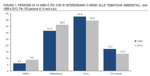 http://www.istat.it/it/files/2014/04/Report_famiglia_ambiente-istat.pdf?title=Popolazione+e+ambiente+-+04%2Fapr%2F2014+-+Testo+integrale.pdf